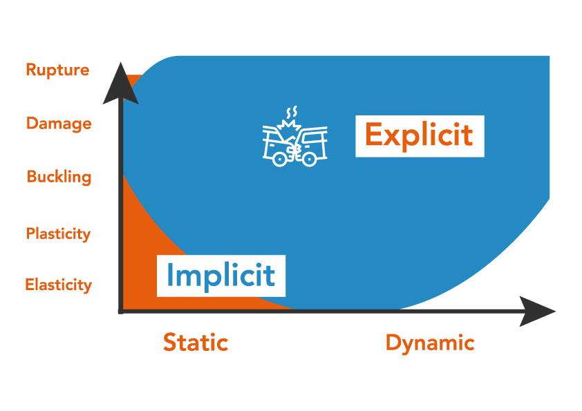 Rops Static Dynamic
