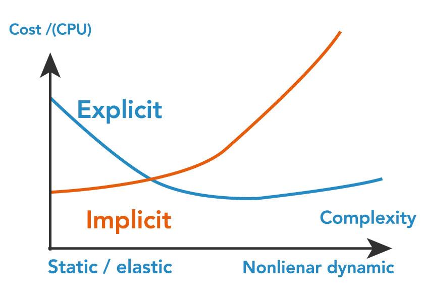 ROPS Implicit Explicit